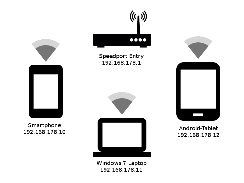 WLan Netzstruktur 1