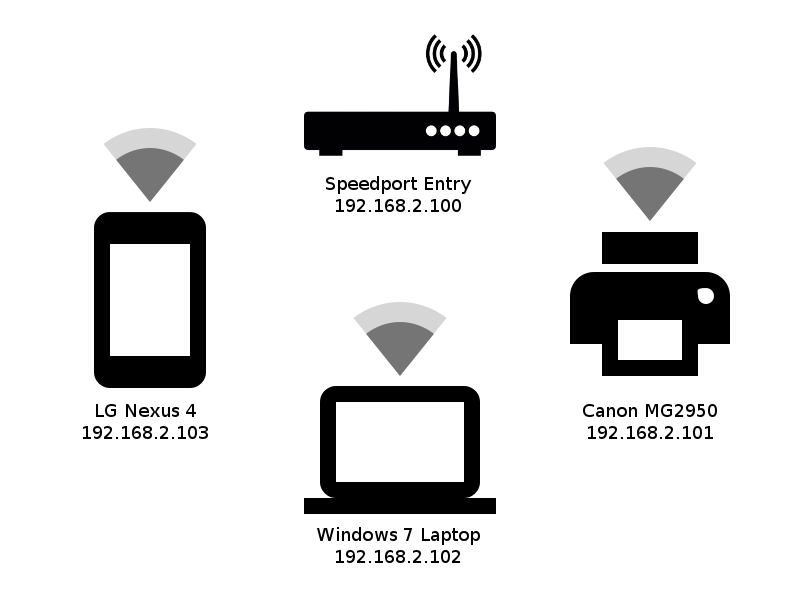 WLan Netzstrucktur 2